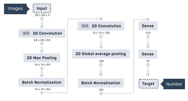 Deploy an operational AI model tutorial | Peltarion