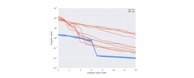 Generative adversarial nets and variational autoencoders at